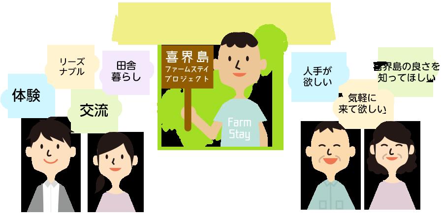 喜界島ファームステイプロジェクト